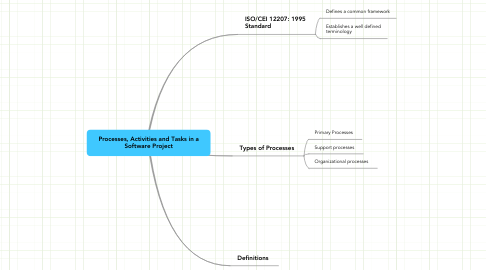 Mind Map: Processes, Activities and Tasks in a Software Project