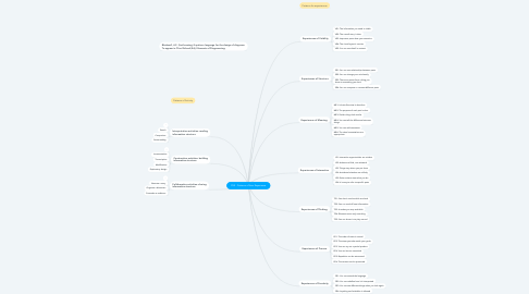 Mind Map: PUX - Patterns of User Experience