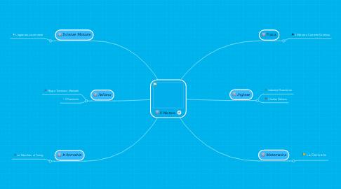 Mind Map: Il Motore