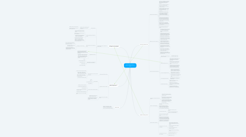 Mind Map: Part III: Special topics in Reference and Information work