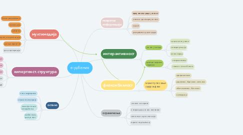 Mind Map: е-уџбеник