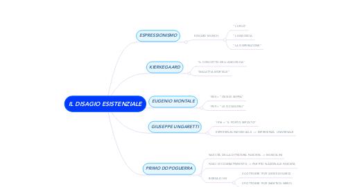 Mind Map: IL DISAGIO ESISTENZIALE