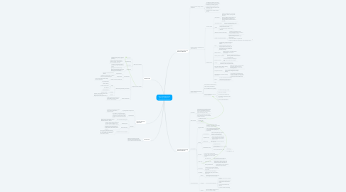 Mind Map: Part IV: Developing and Managing Reference Collections and Services