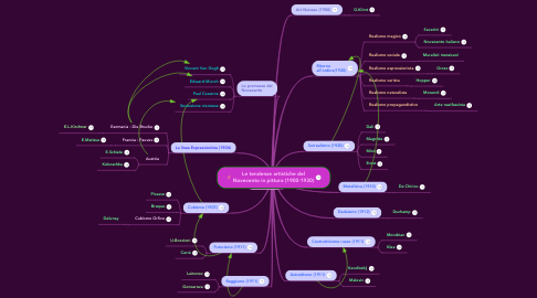 Mind Map: Le tendenze artistiche del Novecento in pittura (1900-1930)