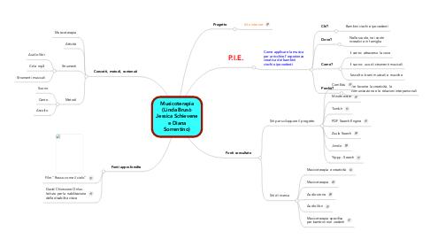 Mind Map: Musicoterapia (Linda Brusò Jessica Schievene e Diana Sorrentino)