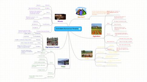 Mind Map: Actividades Economicas Primarias