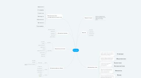 Mind Map: История