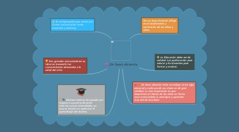 Mind Map: Un buen docente