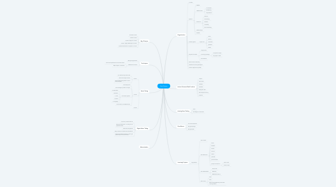 Mind Map: End Game