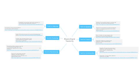 Mind Map: Blooms Digital Taxonomy