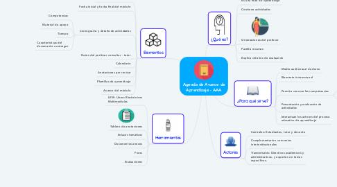 Mind Map: Agenda de Avance de Aprendizaje - AAA