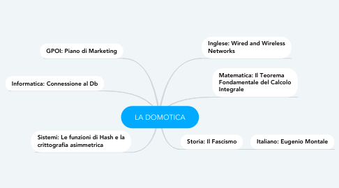 Mind Map: LA DOMOTICA
