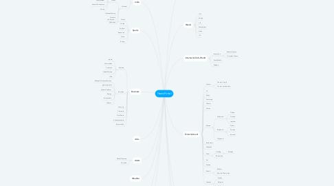 Mind Map: News Portal