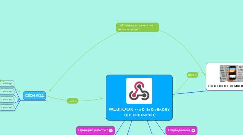 Mind Map: WEBHOOK - что это такое?  (не окончено)