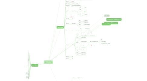 Mind Map: กฎหมายอาญา