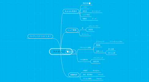 Mind Map: ラクダレッド