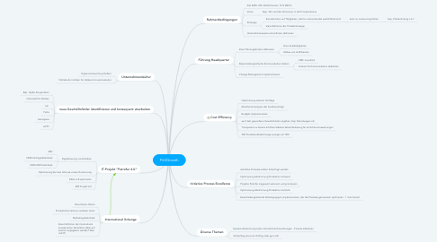 Mind Map: Fit4Growth