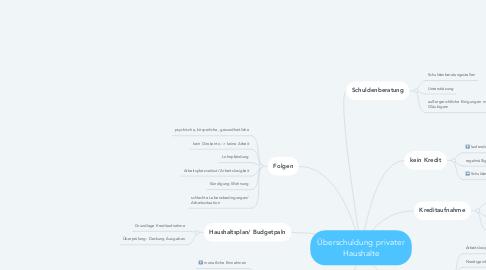 Mind Map: Überschuldung privater Haushalte