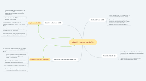Mind Map: Gestión Institucional (GI)