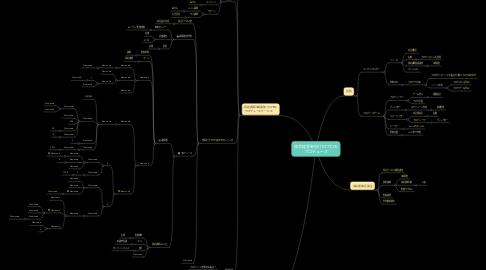 Mind Map: 協会経営者向けF0プロモ プロデュース