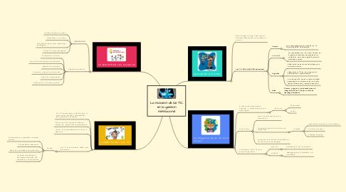 Mind Map: La inclusión de las TIC en la gestión institucional