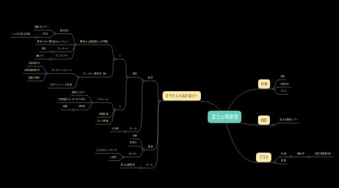 Mind Map: 富士山開運塾