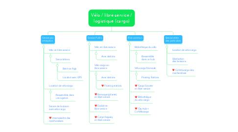 Mind Map: Vélo / libre service / logistique (cargo)