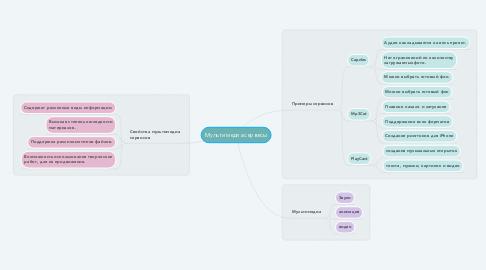 Mind Map: Мультимедиа сервесы