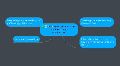 Mind Map: USO DE LAS TIC EN LA PRÁCTICA EDUCATIVA