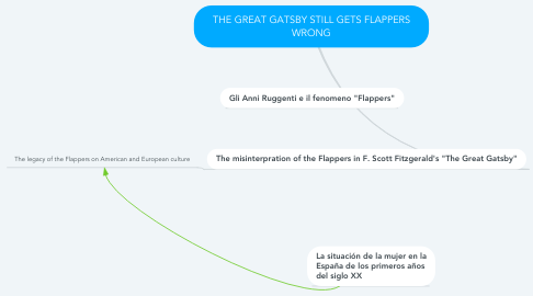 Mind Map: THE GREAT GATSBY STILL GETS FLAPPERS WRONG