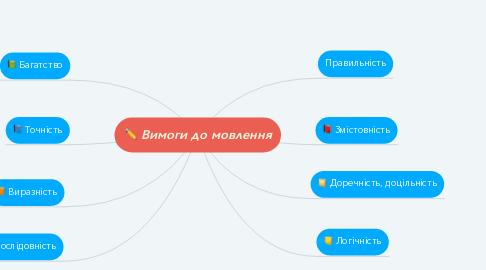 Mind Map: Вимоги до мовлення
