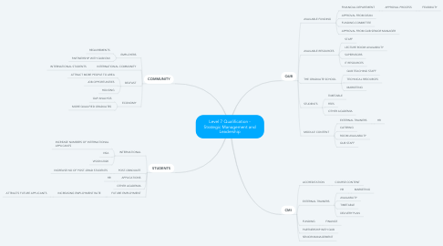 Mind Map: Level 7 Qualification - Strategic Management and Leadership