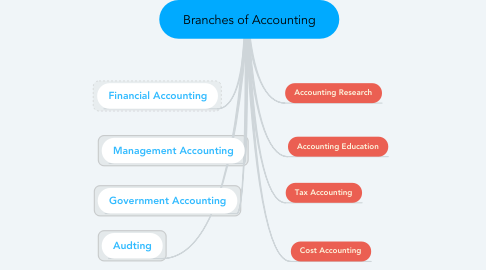 Mind Map: Branches of Accounting