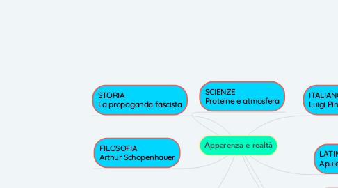 Mind Map: Apparenza e realtà