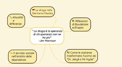 """Mind Map: """" La droga è la speranza di chi speranza non ne ha più""""  -Jim Morrison"""