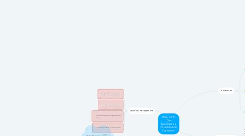Mind Map: Роль Отто Фон Бисмарка в объединении Германии