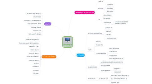 Mind Map: Computación e Informática
