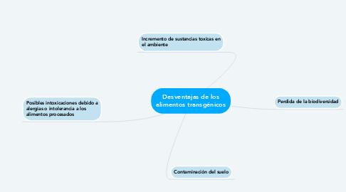 Mind Map: Desventajas de los alimentos transgénicos