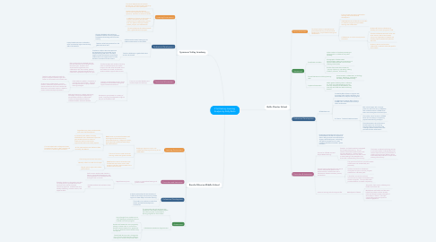 Mind Map: 21st Century Learning Analysis by Kelly Botto