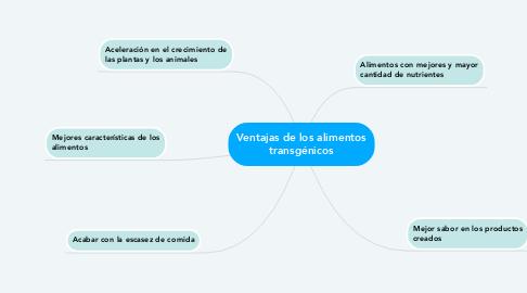Mind Map: Ventajas de los alimentos transgénicos