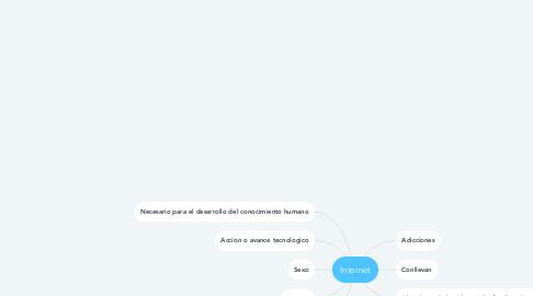 Mind Map: Internet