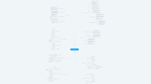 Mind Map: What I learned in math