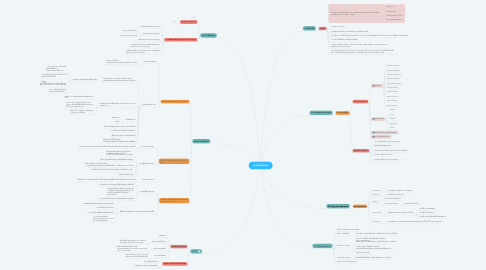 Mind Map: Schizophenia