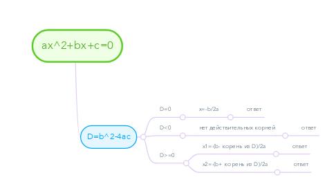 Mind Map: ax^2+bx+c=0