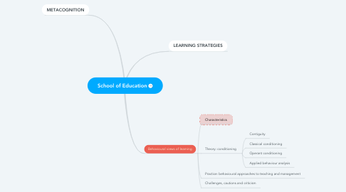 Mind Map: School of Education