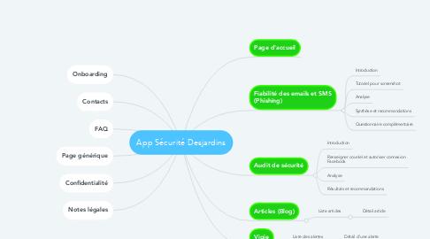Mind Map: App Sécurité Desjardins