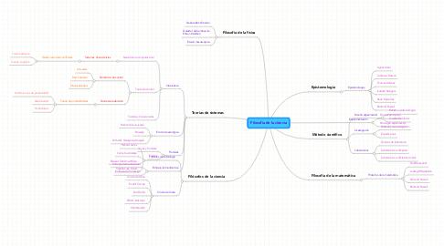 Mind Map: Filosofía de la ciencia
