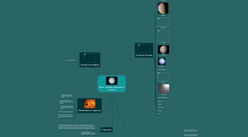 Mind Map: Уран - седьмая планета отсолнца