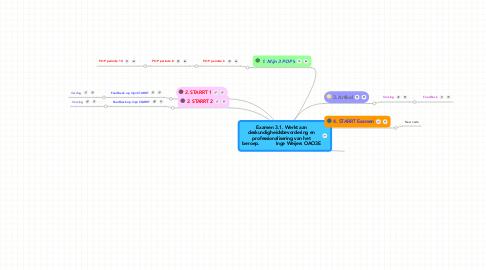 Mind Map: Examen 3.1. Werkt aandeskundigheidsbevordering enprofessionalisering van hetberoep.           Inge Weijers OAO3E