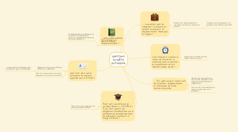 Mind Map: questions enquête entreprise